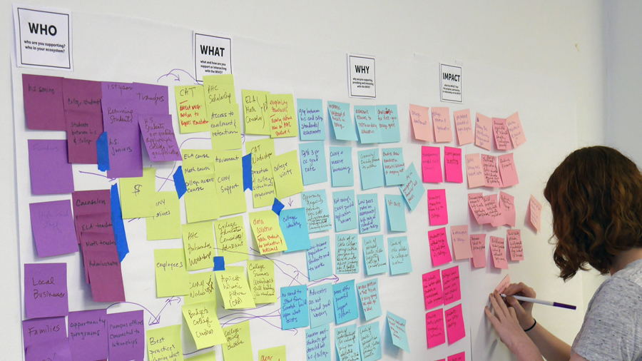 A CUNY employee fills out an empathy map.